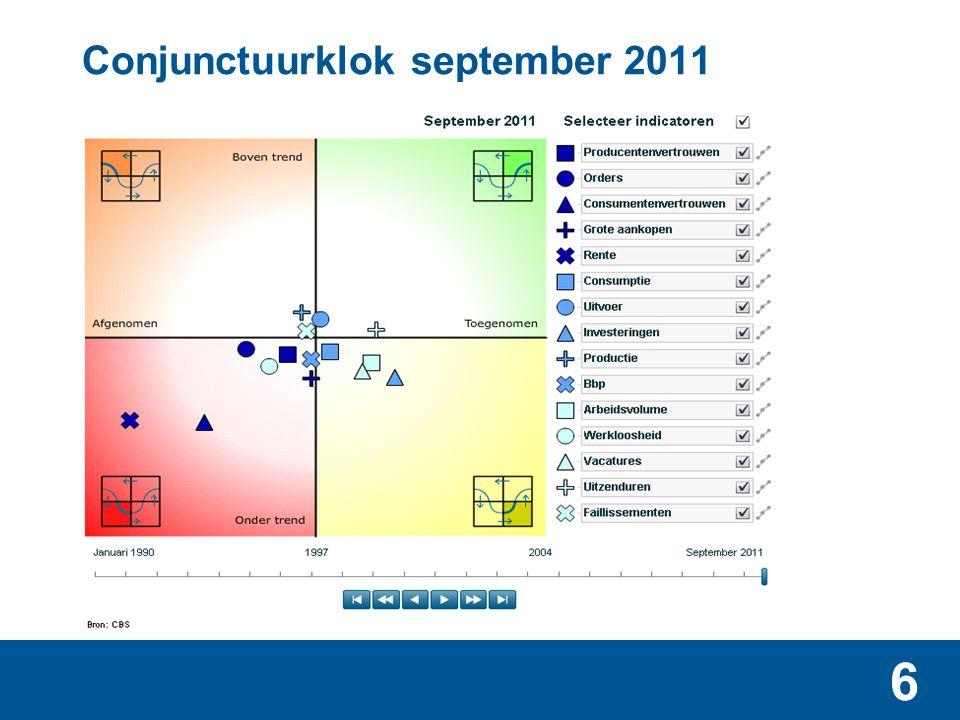 7 Conjunctuurklok september 2011 en positie bouw (grote ster)