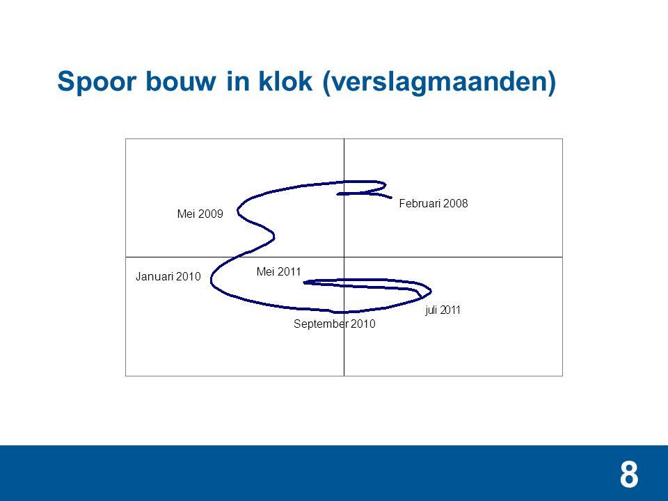 8 Spoor bouw in klok (verslagmaanden) Februari 2008 Mei 2009 Januari 2010 Mei 2011 September 2010