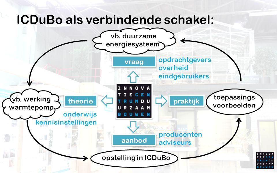 Locatie ICDuBo ICDuBo ligt centraal in het Stads- haven gebied in Rotterdam.