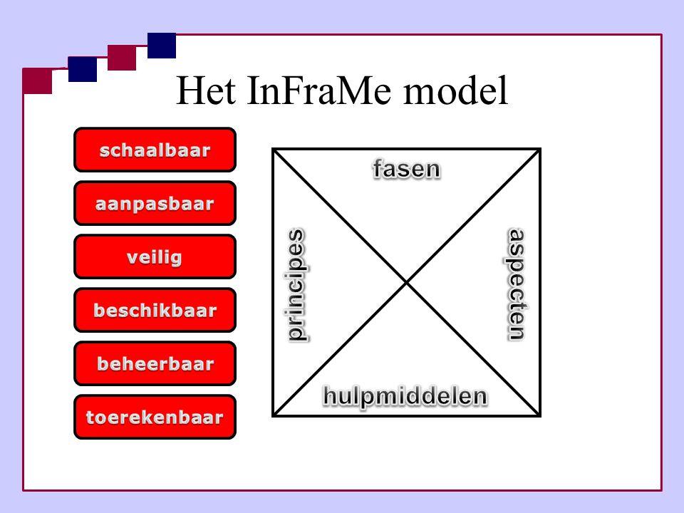 Het InFraMe model