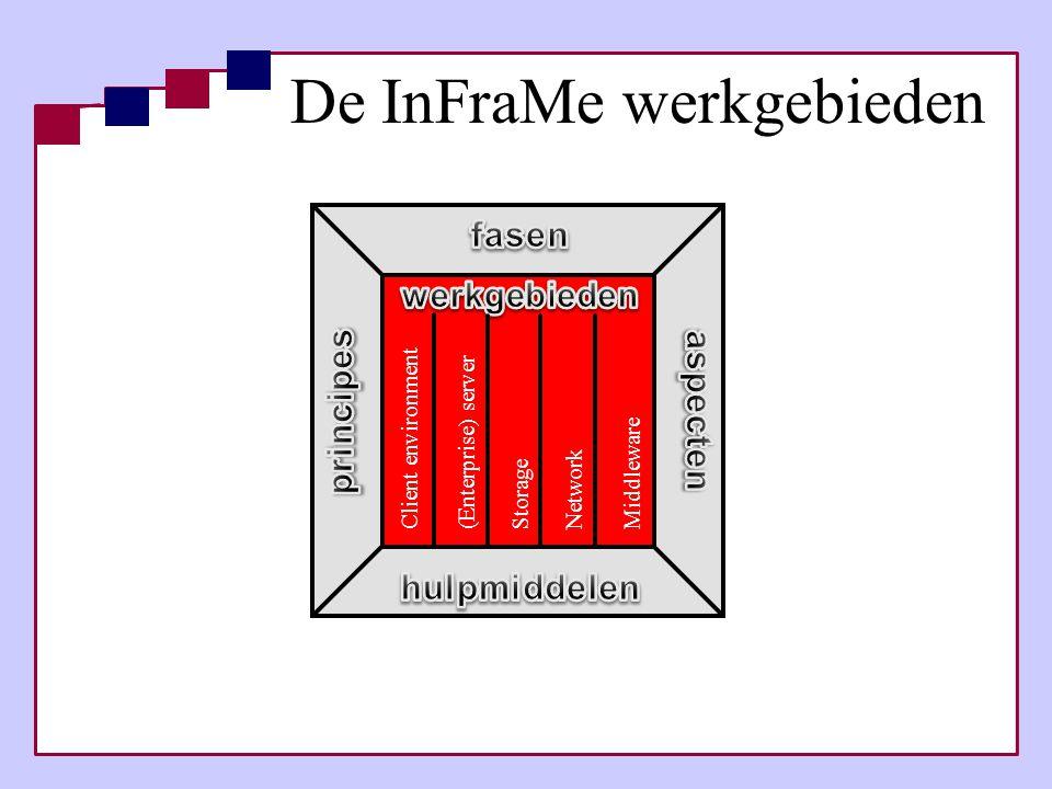 Client environment (Enterprise) serverStorage Network Middleware De InFraMe werkgebieden