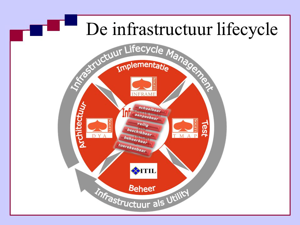 De infrastructuur lifecycle