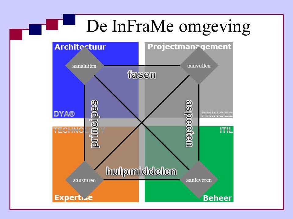 Architectuur Projectmanagement Expertise Beheer De InFraMe omgeving aansluiten aanvullen aanleveren aansturen