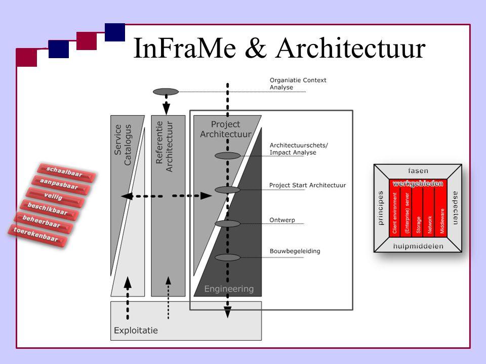 InFraMe & Architectuur