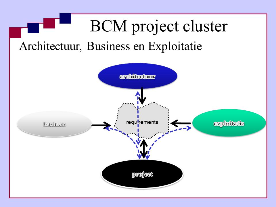 Architectuur, Business en Exploitatie requirements BCM project cluster