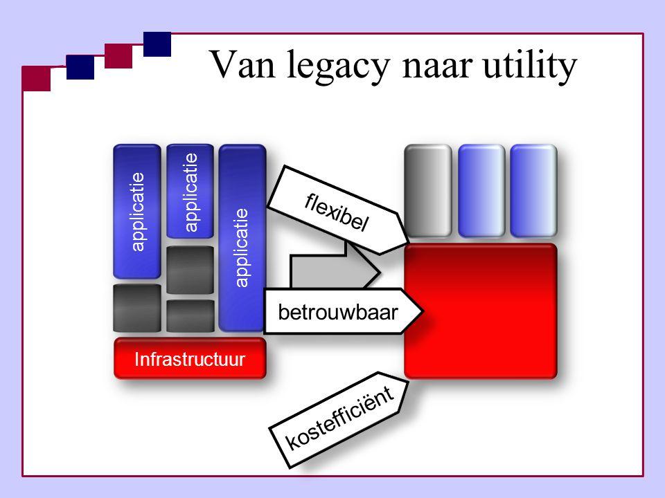 Initiële technische opzet •Virtuele werkplekken (VM-Ware) •Applicatie streaming •Blade PC's •…… BCM project cluster