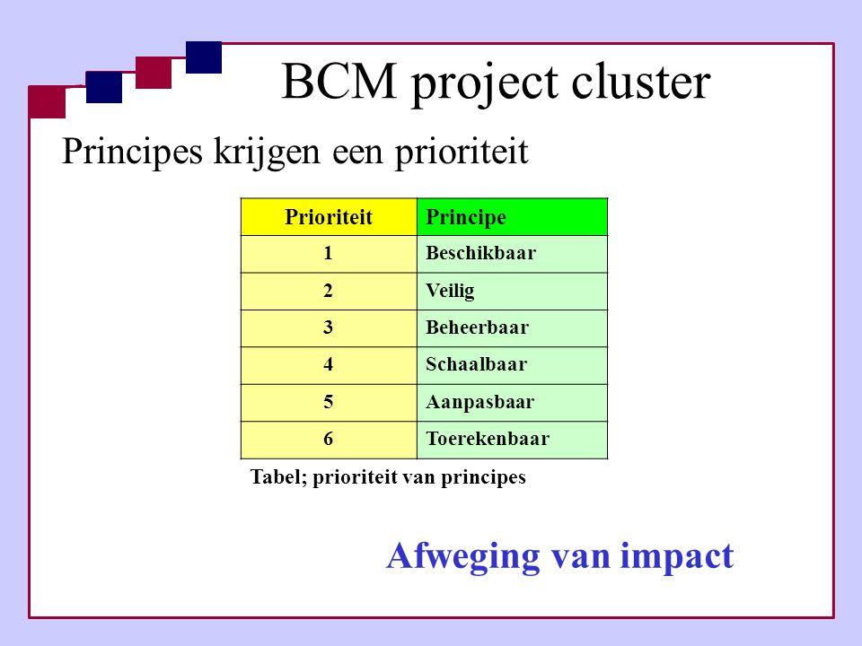 Principes krijgen een prioriteit Afweging van impact PrioriteitPrincipe 1Beschikbaar 2Veilig 3Beheerbaar 4Schaalbaar 5Aanpasbaar 6Toerekenbaar Tabel;