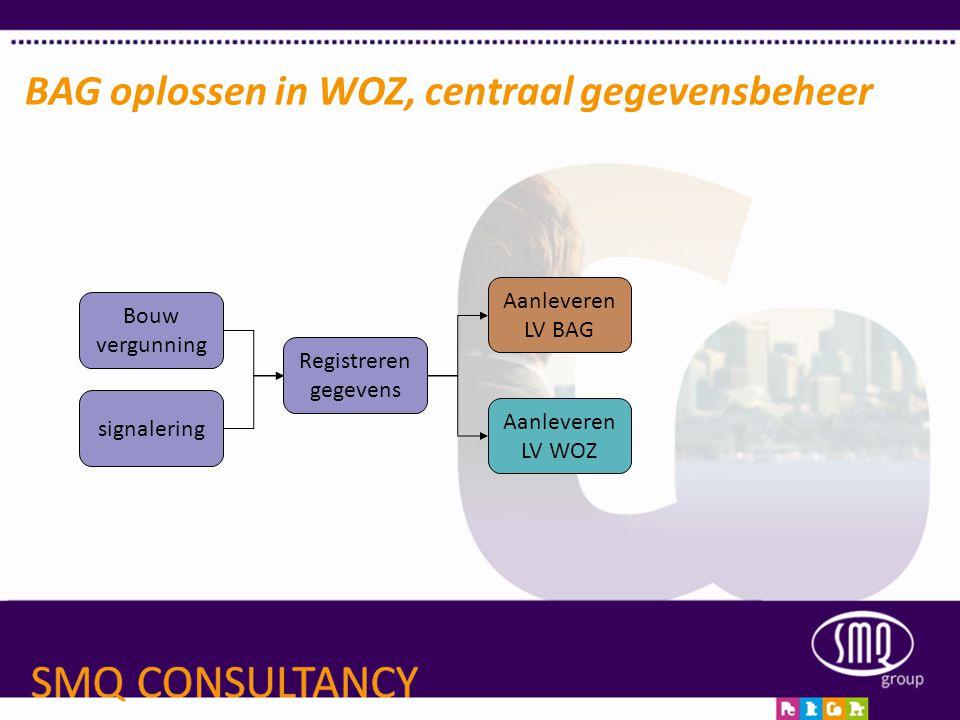 BAG oplossen in WOZ, centraal gegevensbeheer Bouw vergunning signalering Registreren gegevens Aanleveren LV BAG Aanleveren LV WOZ