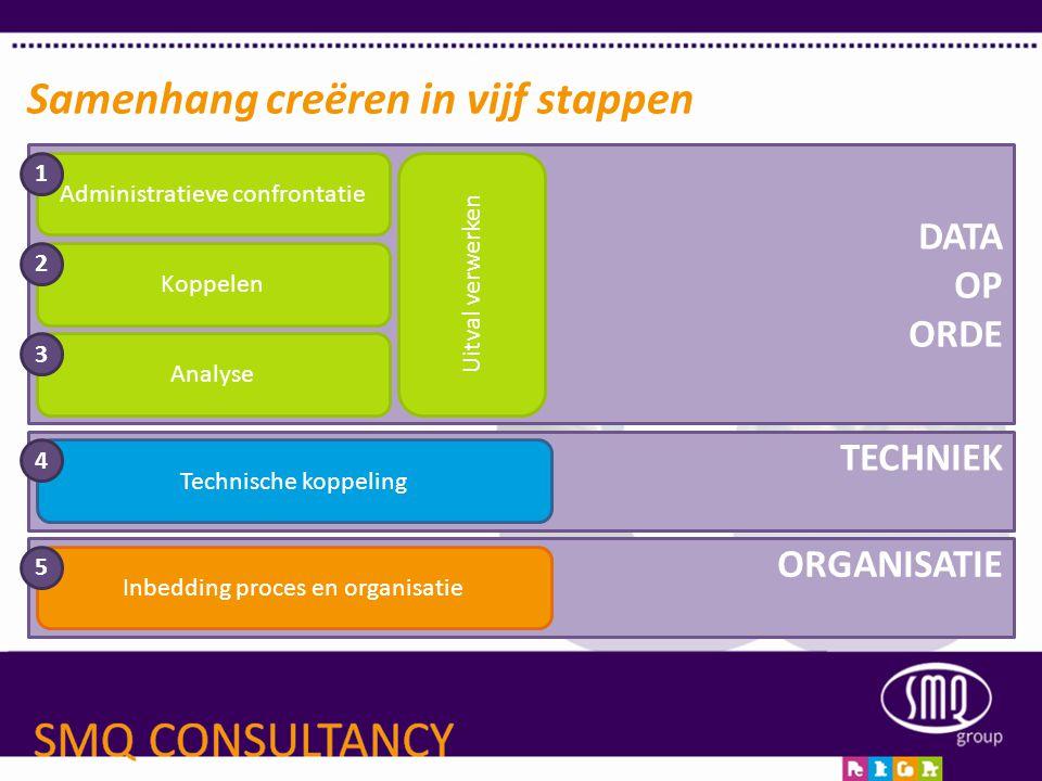 ORGANISATIE TECHNIEK DATA OP ORDE Samenhang creëren in vijf stappen Administratieve confrontatie Koppelen Analyse Uitval verwerken Inbedding proces en
