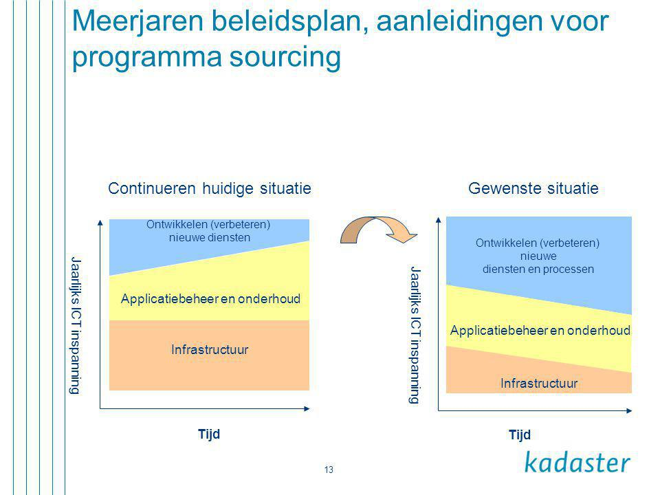 13 Meerjaren beleidsplan, aanleidingen voor programma sourcing Infrastructuur Applicatiebeheer en onderhoud Ontwikkelen (verbeteren) nieuwe diensten Jaarlijks ICT inspanning Tijd Infrastructuur Applicatiebeheer en onderhoud Ontwikkelen (verbeteren) nieuwe diensten en processen Jaarlijks ICT inspanning Tijd Continueren huidige situatie Gewenste situatie