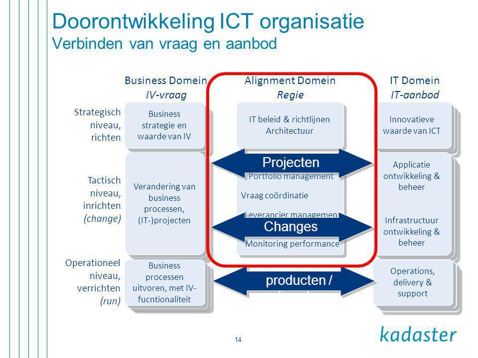 14 Doorontwikkeling ICT organisatie Verbinden van vraag en aanbod Business strategie en waarde van IV Verandering van business processen, (IT-)project