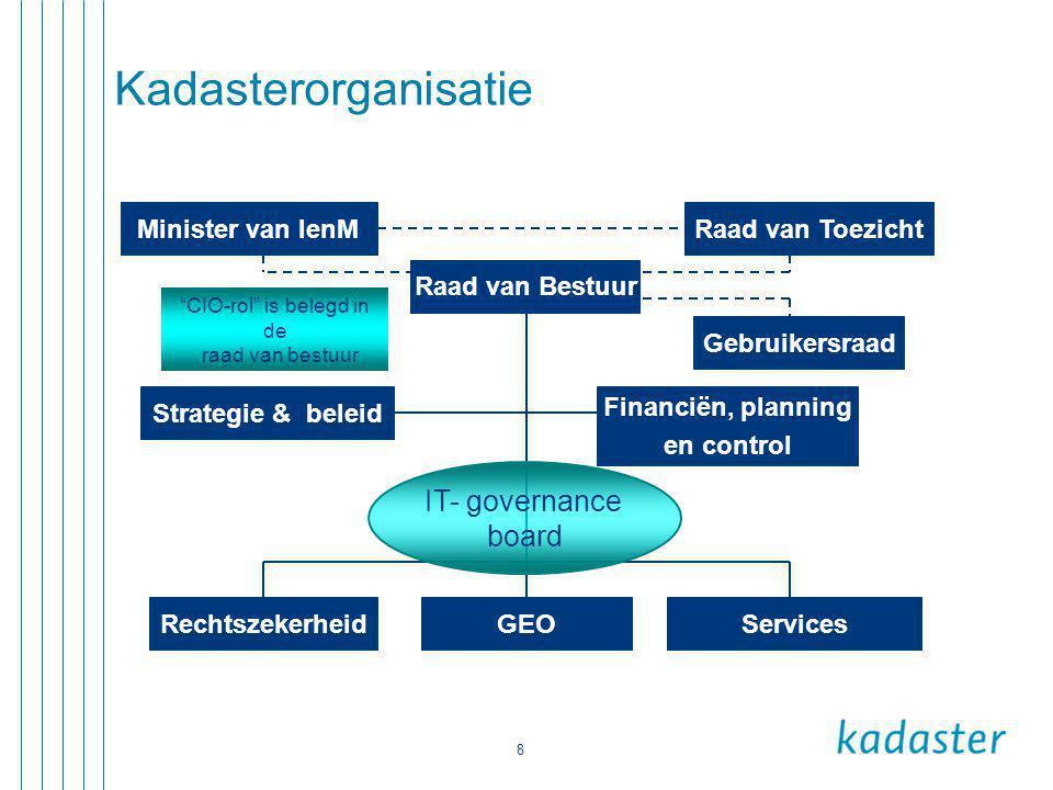 8 Kadasterorganisatie Minister van IenM RechtszekerheidServicesGEO Financiën, planning en control Gebruikersraad Raad van Toezicht Raad van Bestuur Strategie & beleid IT- governance board CIO-rol is belegd in de raad van bestuur