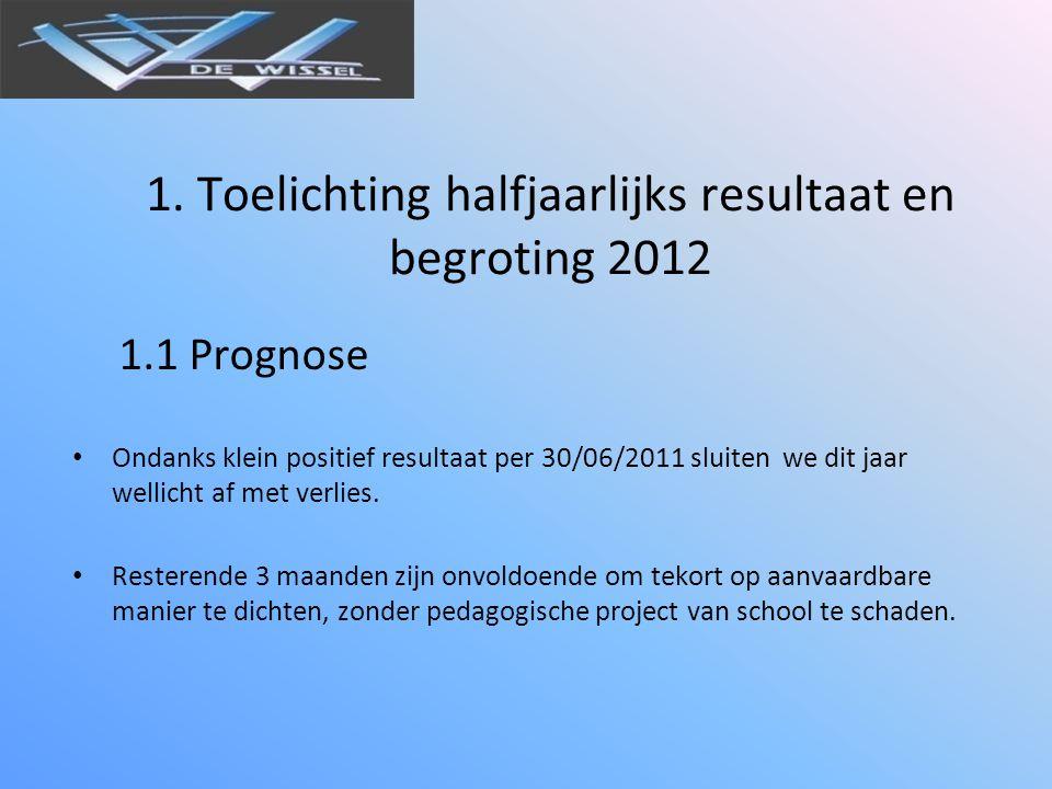 1. Toelichting halfjaarlijks resultaat en begroting 2012 1.1 Prognose • Ondanks klein positief resultaat per 30/06/2011 sluiten we dit jaar wellicht a