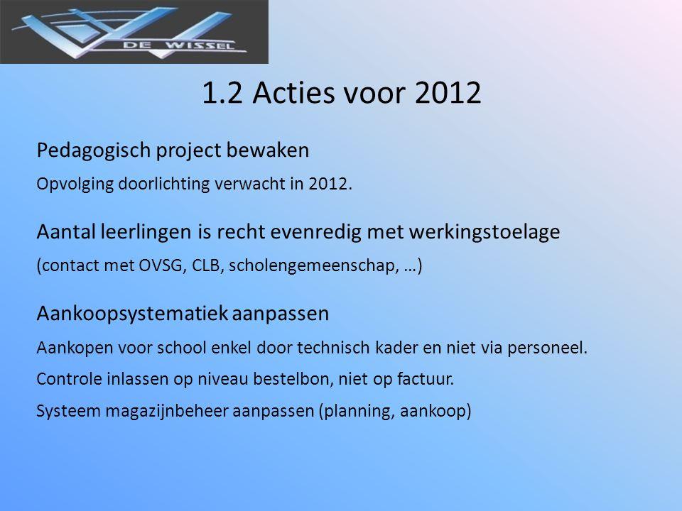 1.2 Acties voor 2012 Pedagogisch project bewaken Opvolging doorlichting verwacht in 2012.