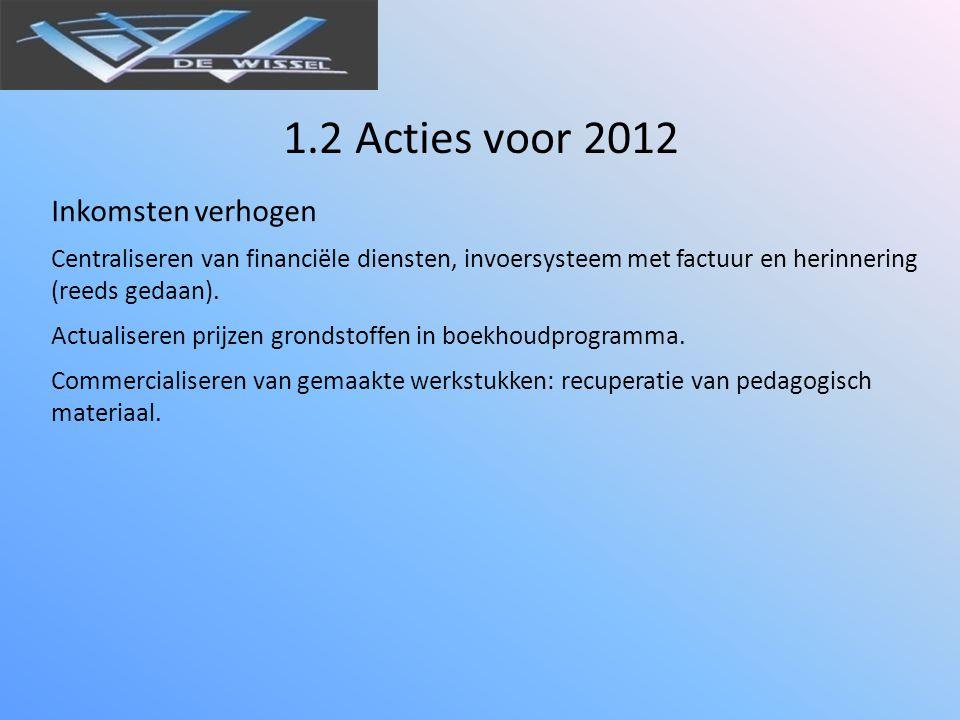 1.2 Acties voor 2012 Inkomsten verhogen Centraliseren van financiële diensten, invoersysteem met factuur en herinnering (reeds gedaan).