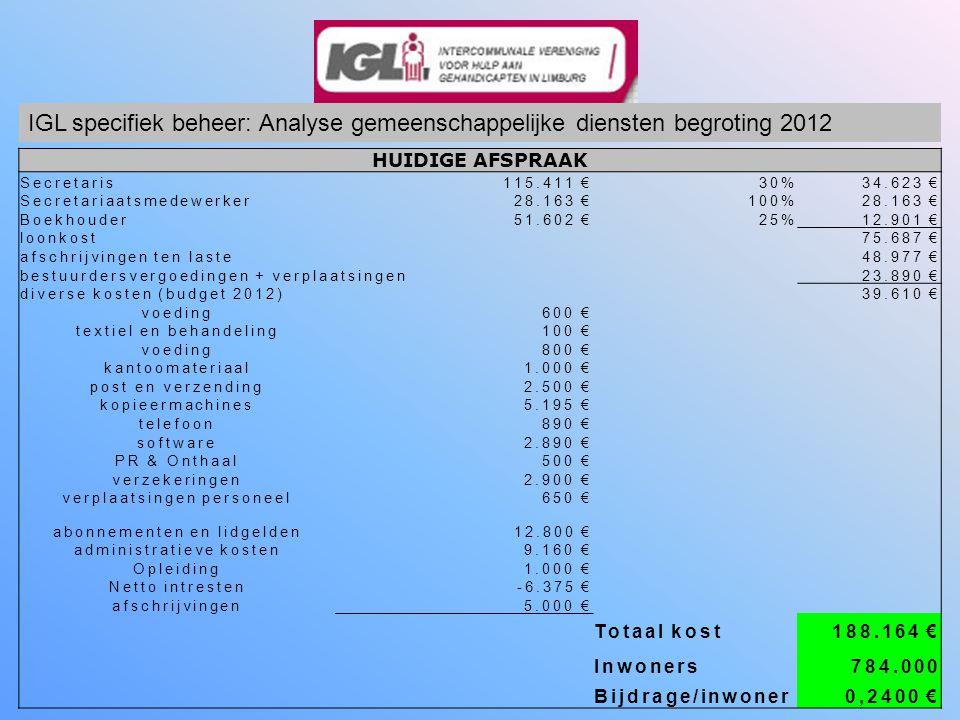 HUIDIGE AFSPRAAK Secretaris115.411 €30%34.623 € Secretariaatsmedewerker28.163 €100%28.163 € Boekhouder51.602 €25%12.901 € loonkost75.687 € afschrijvingen ten laste48.977 € bestuurdersvergoedingen + verplaatsingen23.890 € diverse kosten (budget 2012)39.610 € voeding600 € textiel en behandeling100 € voeding800 € kantoomateriaal1.000 € post en verzending2.500 € kopieermachines5.195 € telefoon890 € software2.890 € PR & Onthaal500 € verzekeringen2.900 € verplaatsingen personeel650 € abonnementen en lidgelden12.800 € administratieve kosten9.160 € Opleiding1.000 € Netto intresten-6.375 € afschrijvingen5.000 € Totaal kost188.164 € Inwoners784.000 Bijdrage/inwoner0,2400 € IGL specifiek beheer: Analyse gemeenschappelijke diensten begroting 2012