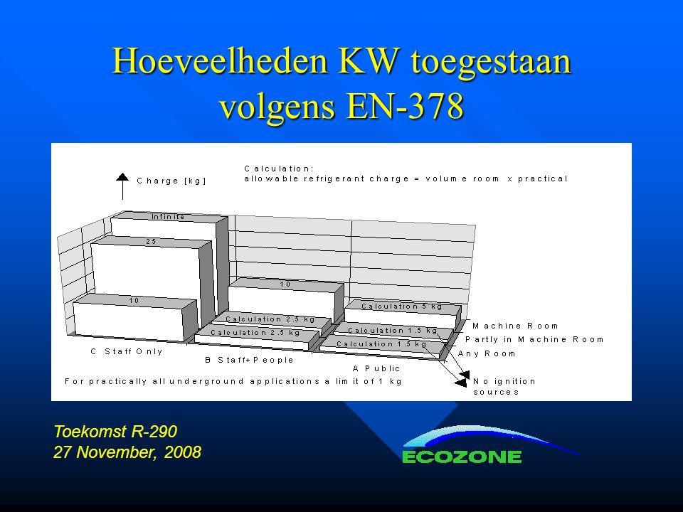 Hoeveelheden KW toegestaan volgens EN-378 Toekomst R-290 27 November, 2008