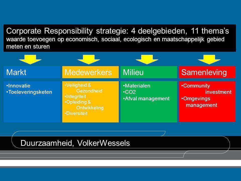 Duurzaamheid, VolkerWessels •Innovatie •Toeleveringsketen MarktMedewerkers •Veiligheid & Gezondheid •Integriteit •Opleiding & Ontwikkeling •Diversitei