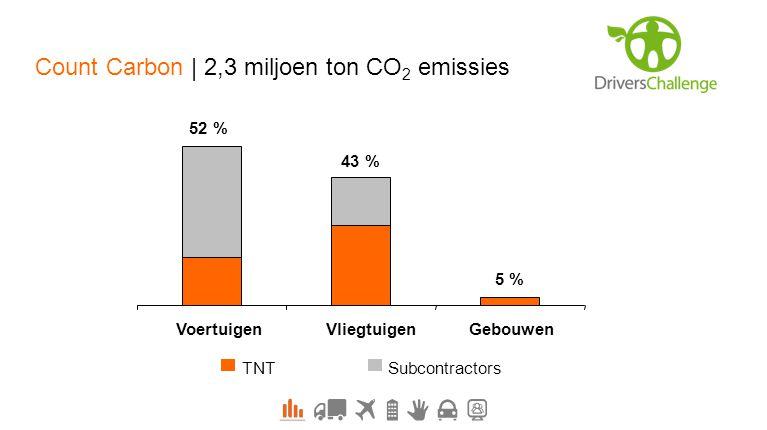 TNTSubcontractors 52 % 5 % 43 % VoertuigenVliegtuigenGebouwen Count Carbon | 2,3 miljoen ton CO 2 emissies