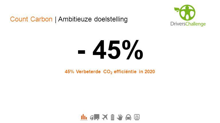- 45% 45% Verbeterde CO 2 efficiëntie in 2020 Count Carbon | Ambitieuze doelstelling