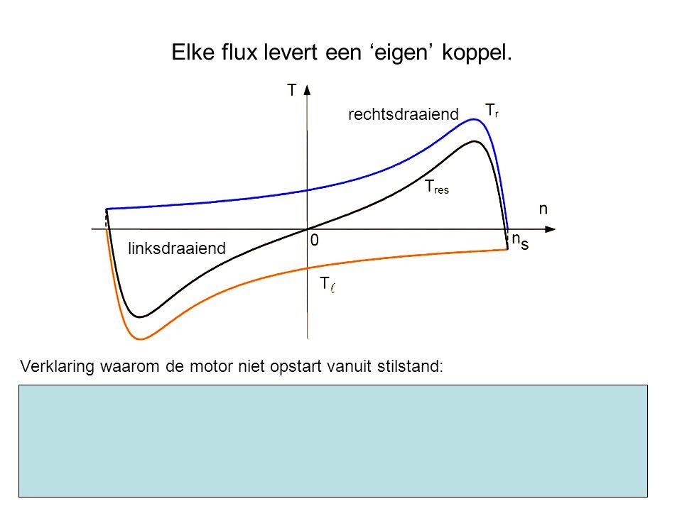 Elke flux levert een 'eigen' koppel. Verklaring waarom de motor niet opstart vanuit stilstand: rechtsdraaiend linksdraaiend