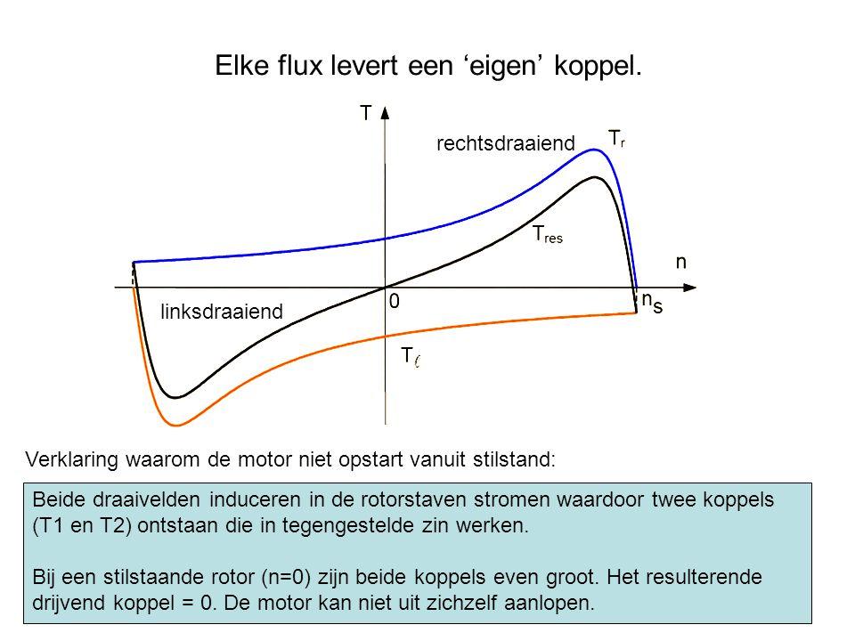 Elke flux levert een 'eigen' koppel. Verklaring waarom de motor niet opstart vanuit stilstand: rechtsdraaiend linksdraaiend Beide draaivelden inducere