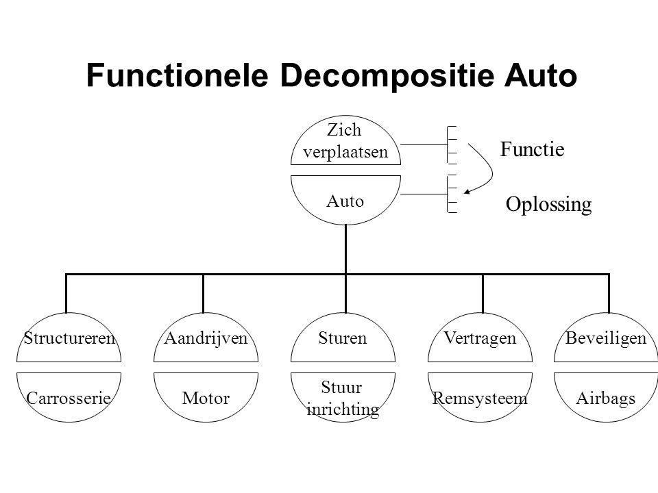Functionele Decompositie Auto Zich verplaatsen Auto Vertragen Remsysteem Structureren Carrosserie Aandrijven Motor Sturen Stuur inrichting Beveiligen