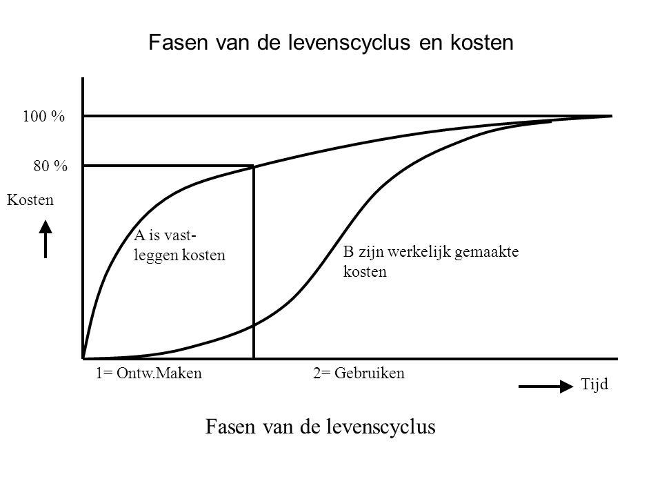 A is vast- leggen kosten B zijn werkelijk gemaakte kosten 1= Ontw.Maken2= Gebruiken 100 % 80 % Fasen van de levenscyclus Tijd Kosten Fasen van de leve