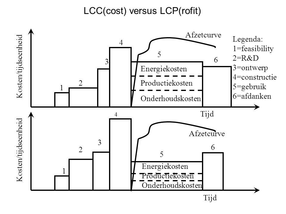 Kosten/tijdseenheid Tijd 1 2 3 4 5 6 1 2 3 4 5 6 Afzetcurve Legenda: 1=feasibility 2=R&D 3=ontwerp 4=constructie 5=gebruik 6=afdanken Energiekosten Pr