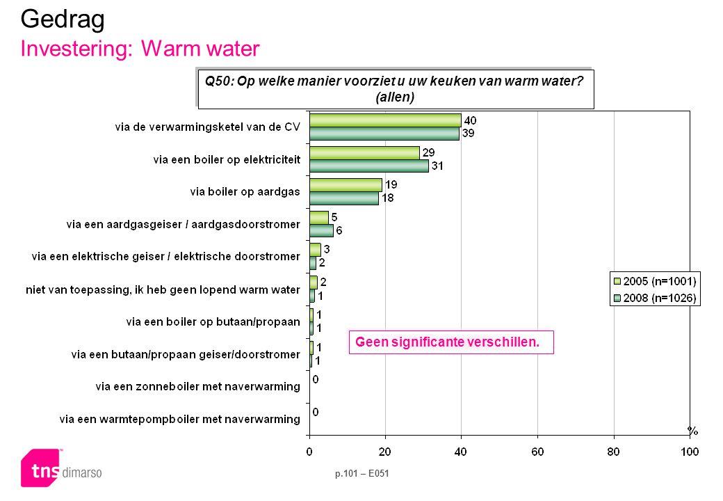 p.101 – E051 Q50: Op welke manier voorziet u uw keuken van warm water? (allen) Gedrag Investering: Warm water Geen significante verschillen.