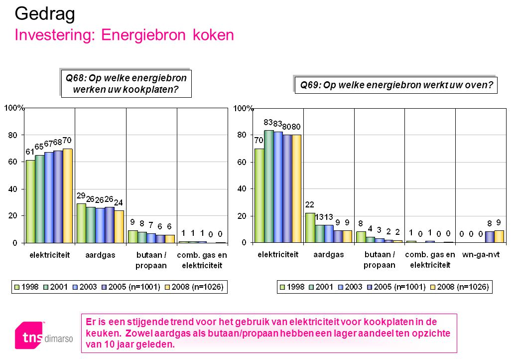 p.103 – E051 Q68: Op welke energiebron werken uw kookplaten? Q69: Op welke energiebron werkt uw oven? Gedrag Investering: Energiebron koken Er is een