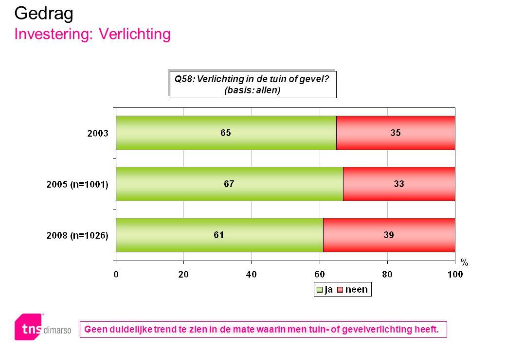 p.104 – E051 Q58: Verlichting in de tuin of gevel? (basis: allen) Gedrag Investering: Verlichting Geen duidelijke trend te zien in de mate waarin men