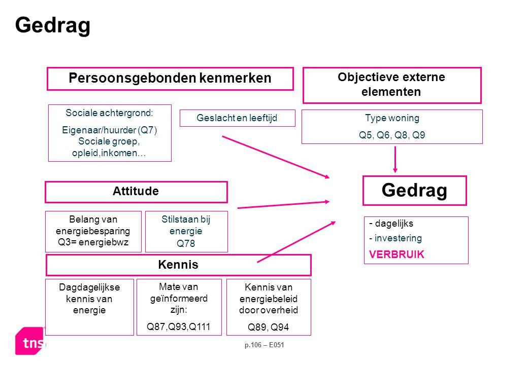 p.106 – E051 Stilstaan bij energie Q78 Sociale achtergrond: Eigenaar/huurder (Q7) Sociale groep, opleid,inkomen… - dagelijks - investering VERBRUIK Kennis Attitude Belang van energiebesparing Q3= energiebwz Persoonsgebonden kenmerken Type woning Q5, Q6, Q8, Q9 Objectieve externe elementen Geslacht en leeftijd Dagdagelijkse kennis van energie Mate van geïnformeerd zijn: Q87,Q93,Q111 Kennis van energiebeleid door overheid Q89, Q94 Gedrag