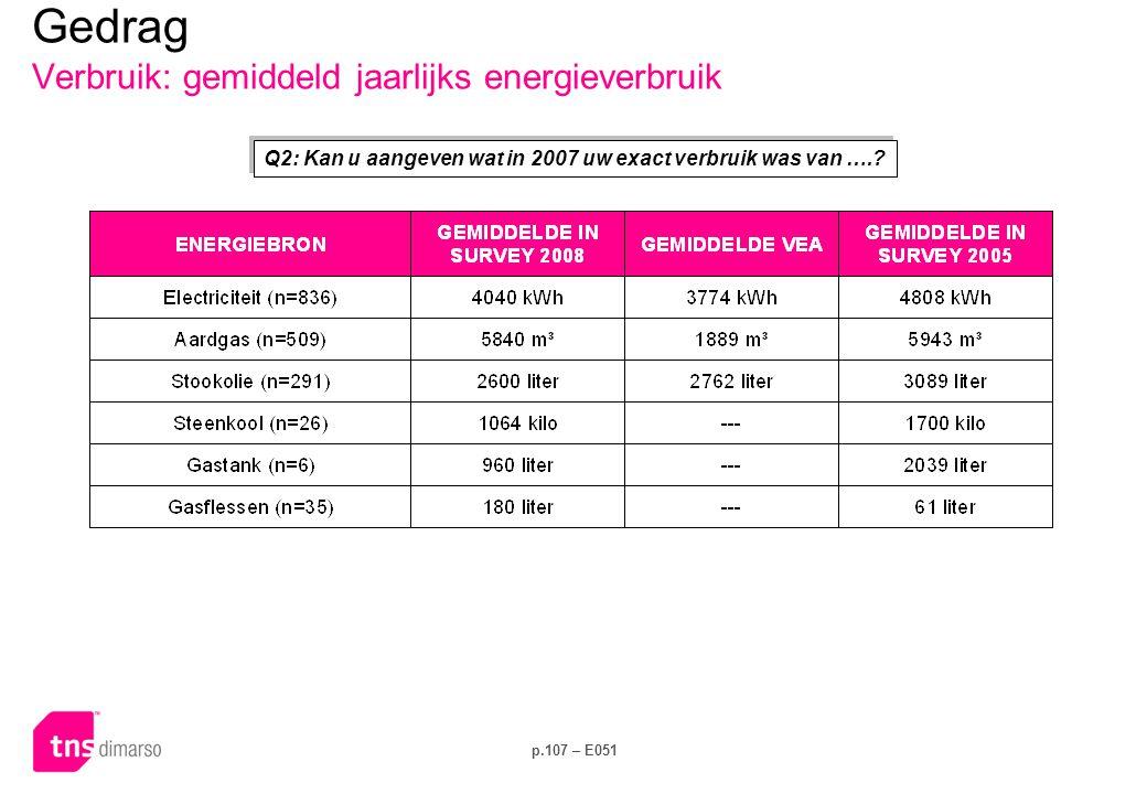 p.107 – E051 Q2: Kan u aangeven wat in 2007 uw exact verbruik was van ….? Gedrag Verbruik: gemiddeld jaarlijks energieverbruik