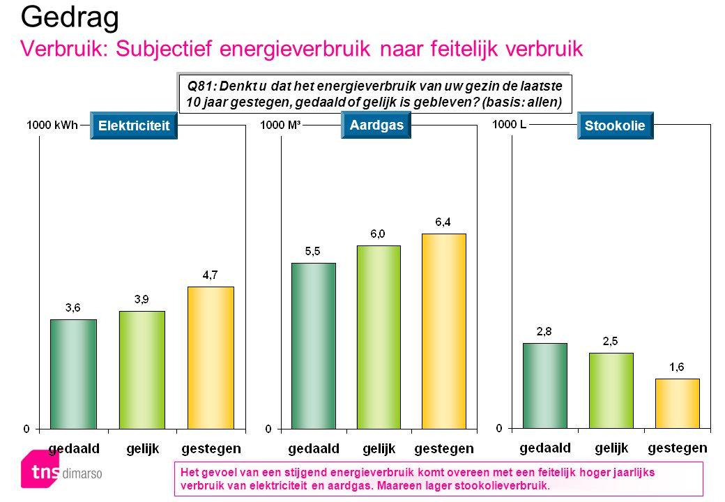 p.109 – E051 Q81: Denkt u dat het energieverbruik van uw gezin de laatste 10 jaar gestegen, gedaald of gelijk is gebleven? (basis: allen) Gedrag Verbr