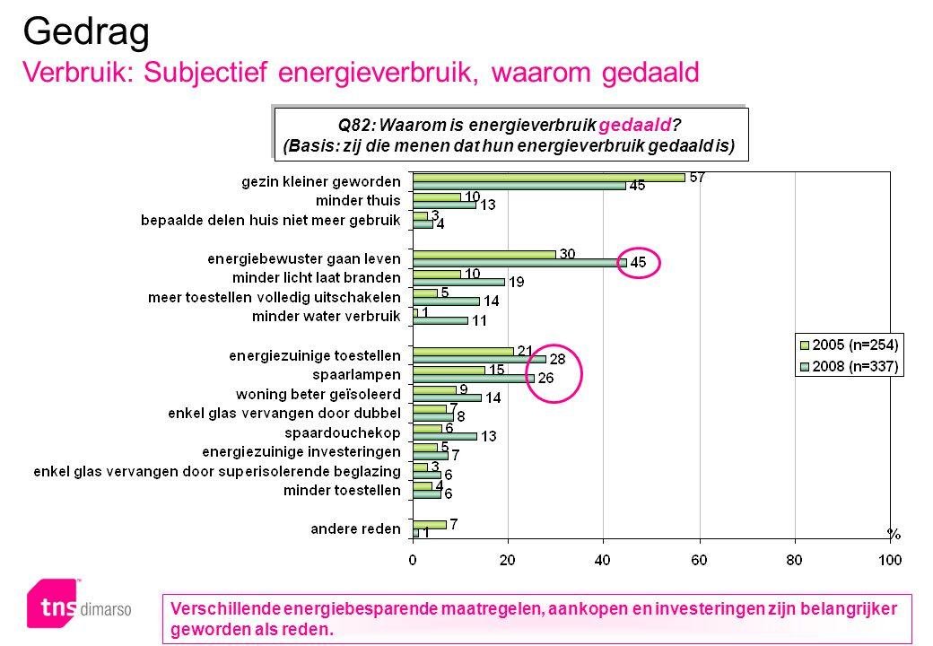 p.110 – E051 Q82: Waarom is energieverbruik gedaald .