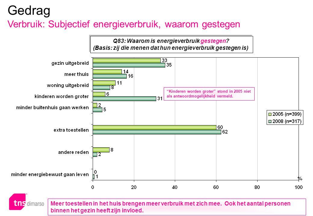 p.111 – E051 Q83: Waarom is energieverbruik gestegen? (Basis: zij die menen dat hun energieverbruik gestegen is) Q83: Waarom is energieverbruik gesteg