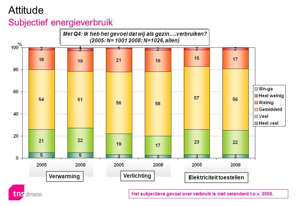 p.112 – E051 Attitude Subjectief energieverbruik Het subjectieve gevoel over verbruik is niet veranderd t.o.v. 2005. Verwarming Verlichting Elektricit