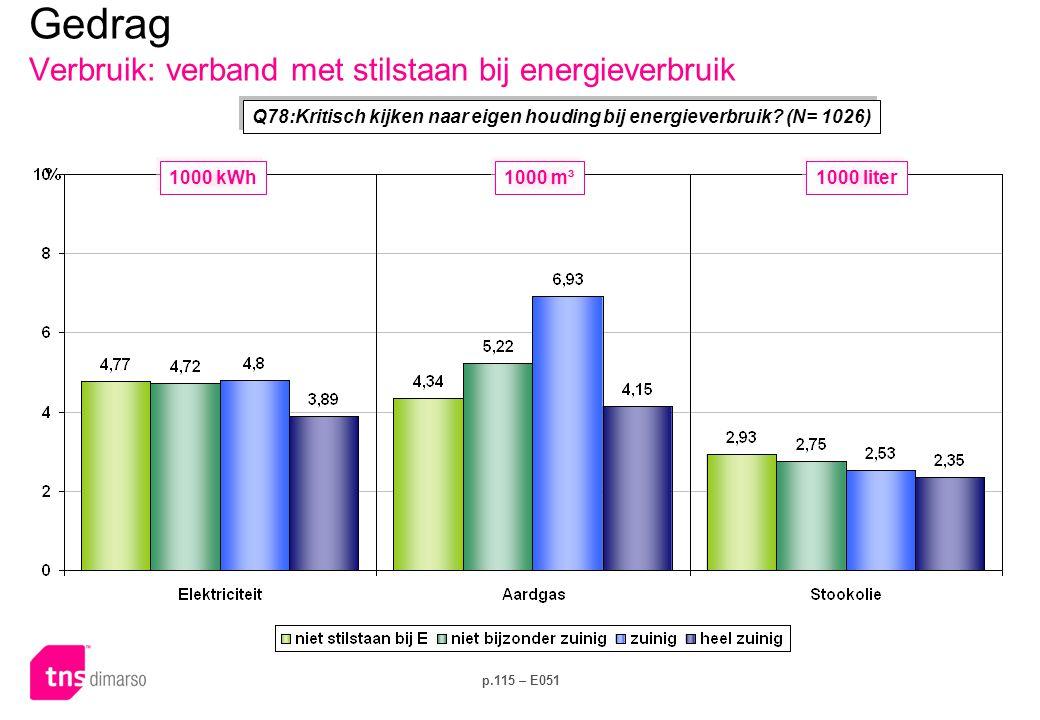 p.115 – E051 Q78:Kritisch kijken naar eigen houding bij energieverbruik? (N= 1026) Gedrag Verbruik: verband met stilstaan bij energieverbruik 1000 kWh