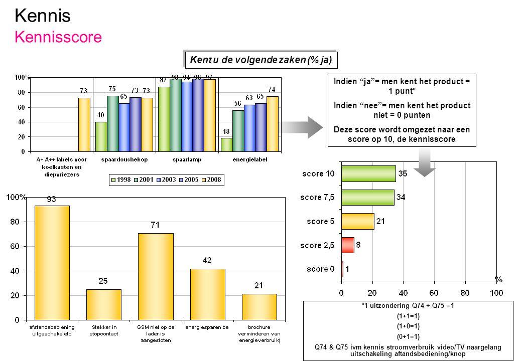 p.120 – E051 Kennis Kennisscore Kent u de volgende zaken (% ja) Indien ja = men kent het product = 1 punt* Indien nee = men kent het product niet = 0 punten Deze score wordt omgezet naar een score op 10, de kennisscore *1 uitzondering Q74 + Q75 =1 (1+1=1) (1+0=1) (0+1=1) Q74 & Q75 ivm kennis stroomverbruik video/TV naargelang uitschakeling aftandsbediening/knop