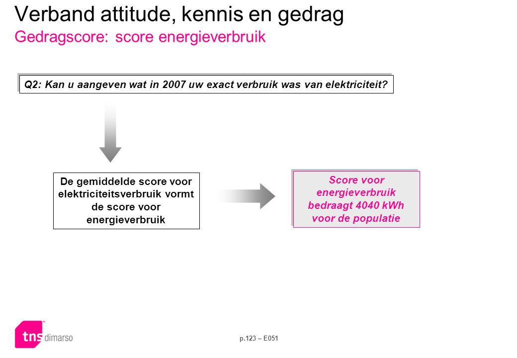 p.123 – E051 De gemiddelde score voor elektriciteitsverbruik vormt de score voor energieverbruik Verband attitude, kennis en gedrag Gedragscore: score