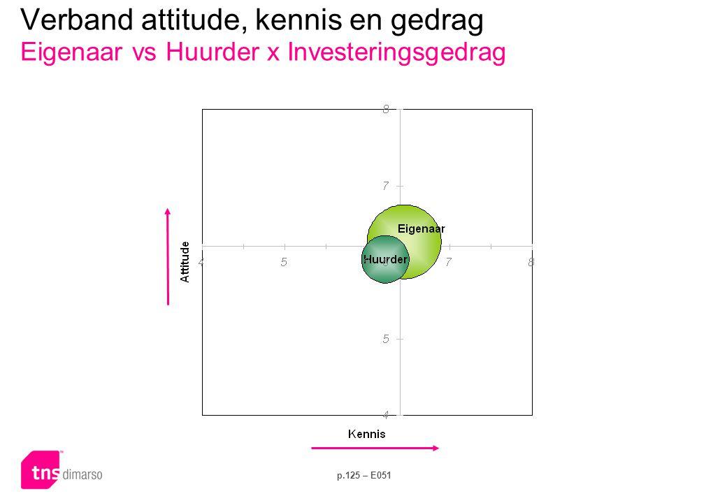 p.125 – E051 Verband attitude, kennis en gedrag Eigenaar vs Huurder x Investeringsgedrag