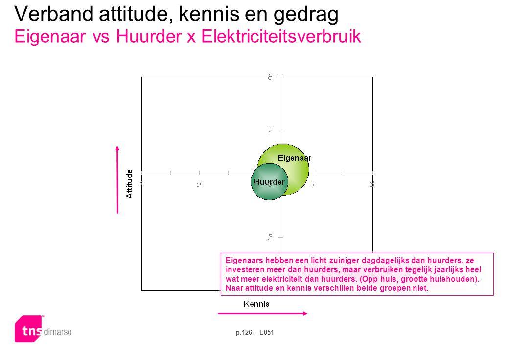p.126 – E051 Verband attitude, kennis en gedrag Eigenaar vs Huurder x Elektriciteitsverbruik Eigenaars hebben een licht zuiniger dagdagelijks dan huur
