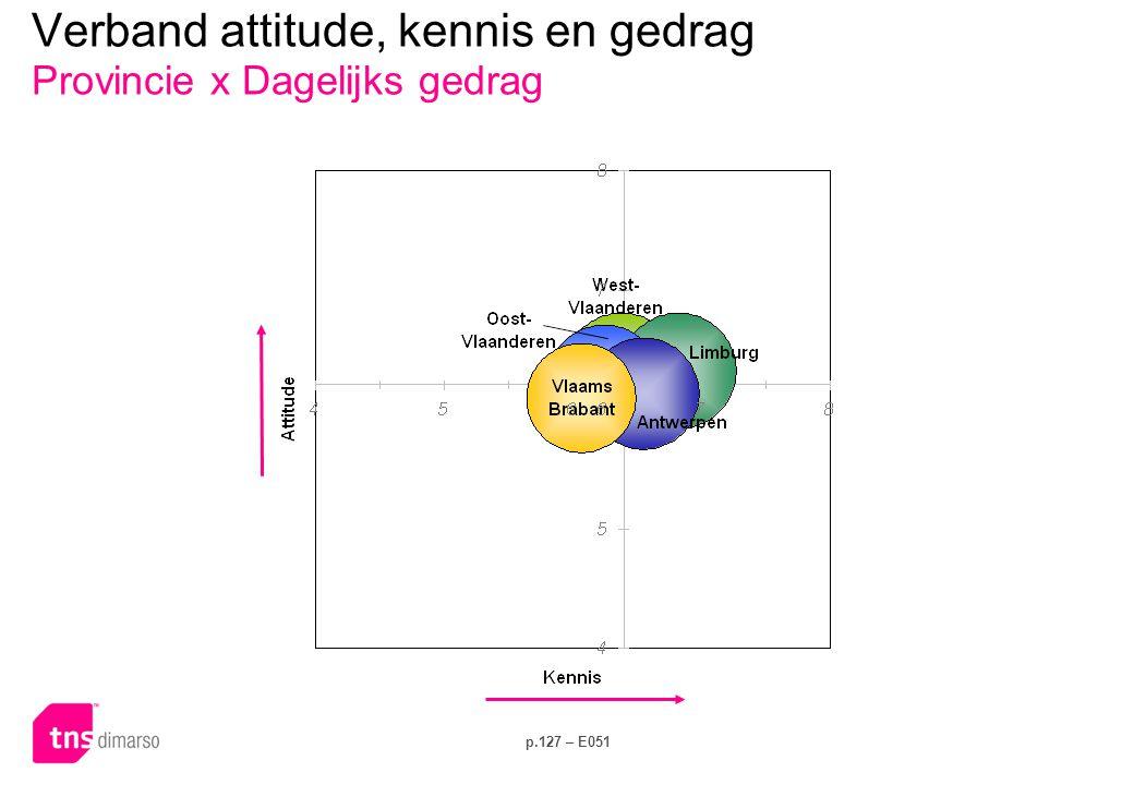p.127 – E051 Verband attitude, kennis en gedrag Provincie x Dagelijks gedrag