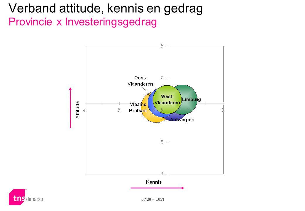 p.128 – E051 Verband attitude, kennis en gedrag Provincie x Investeringsgedrag
