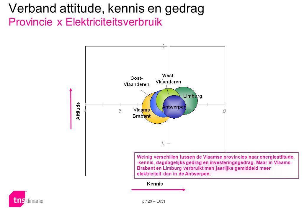 p.129 – E051 Verband attitude, kennis en gedrag Provincie x Elektriciteitsverbruik Weinig verschillen tussen de Vlaamse provincies naar energieattitude, -kennis, dagdagelijks gedrag en investeringsgedrag.