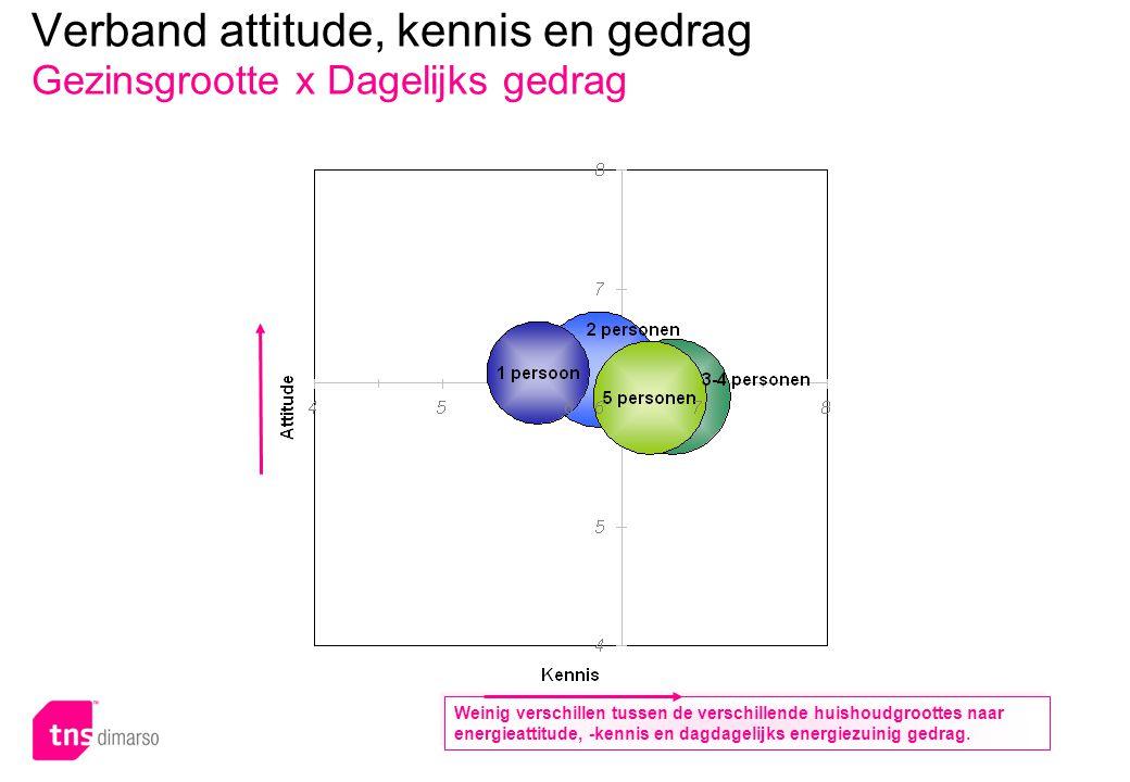 p.130 – E051 Verband attitude, kennis en gedrag Gezinsgrootte x Dagelijks gedrag Weinig verschillen tussen de verschillende huishoudgroottes naar energieattitude, -kennis en dagdagelijks energiezuinig gedrag.
