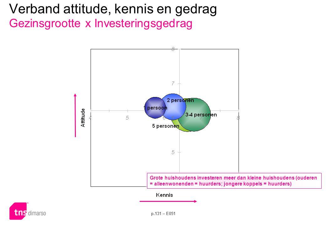 p.131 – E051 Verband attitude, kennis en gedrag Gezinsgrootte x Investeringsgedrag Grote huishoudens investeren meer dan kleine huishoudens (ouderen = alleenwonenden = huurders; jongere koppels = huurders)