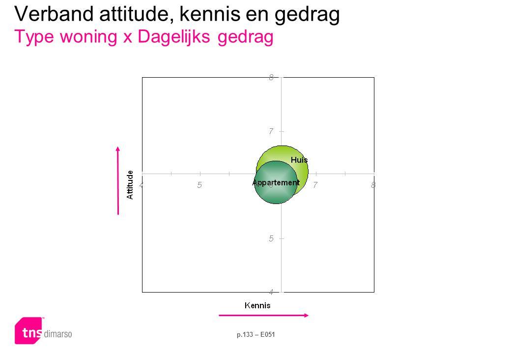 p.133 – E051 Verband attitude, kennis en gedrag Type woning x Dagelijks gedrag