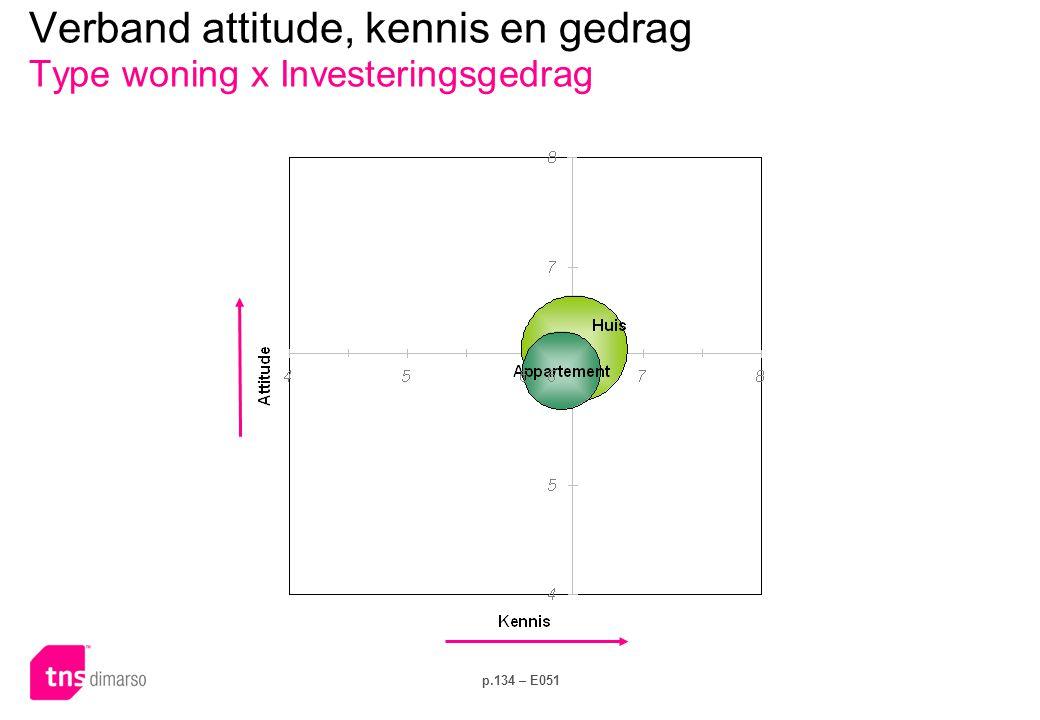 p.134 – E051 Verband attitude, kennis en gedrag Type woning x Investeringsgedrag